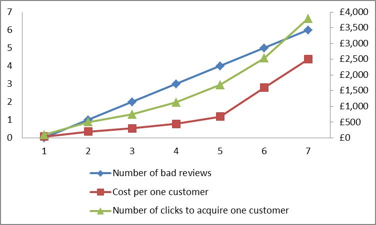 How much do bad reviews cost a company